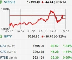 MKT ESCAPES AWFUL CLOSE AFTER INDONESIA NIPS TSUNAMI FEARS   **BSE Sensex recouped some losses on hopes that the tsunami (after 8.6 magnitude earthquake in Aceh Indonesia) is unlikely to hit India. Even positive global markets helped Indian indices recover in late trade **Reliance, Bharti, TCS, BHEL, Tata Steel, Jindal Steel, Sterlite down 1-3% **Infosys up 0.9%; Sun Pharma up 2%; NTPC up 1.8%; HDFC Bank, HDFC, SBI, HUL gained marginally   Let see stocks that were in action today...