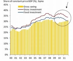 Myth # 2: The investment collapse