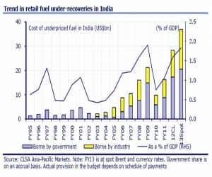 Trend in retail fuel under-recoveries in India as % of GDP