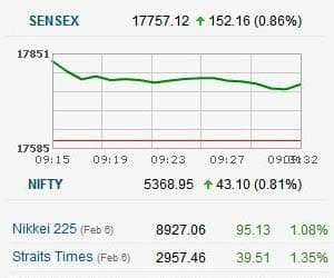 NIFTY ABOVE 5350; US JOBS DATA FUELS GLOBAL RALLY