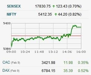 NIFTY CLOSES ABOVE 5400 FOR FIRST TIME SINCE AUGUST 2011