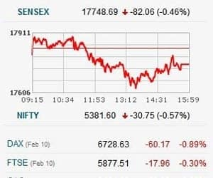 """SENSEX LOGS 6TH WEEK OF GAIN, ENDS DAY WITH 85 PTS LOSS   >Market gains 1% for week, though it ends lower today >It continues its one way move for 6th consecutive week, gaining 15% on Sensex and over 16% on Nifty in last six weeks >Rahul Mohindar of viratechindia.com feels that today's move is not really a savage down move. >""""We still have been moving in a range of 5,320-5,400-5,420. These kind of intraday corrections are quite expected. If 5,300 breaks, we might see the odd 100-120 point fall coming. But over the next one or two months 5,600 is on the cards"""" he reasoned"""