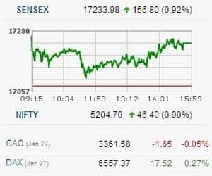 SENSEX CLOSES 1% HIGHER   >Nifty kicks off the February series on a strong note, building on a positive start and closing with a flourish; it reclaims the 5,200 mark >However, experts have started raising the red flags. They are expecting a correction now. They are advising investors to book profits and exercise caution ahead >Portfolio manager PN Vijay says, the market has become overbought and a correction is surely warranted even for the health of the market >Ambareesh Baliga of Way2wealth holds the same view