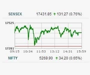 SENSEX CLOSES HIGHER FOR 3RD CONSECUTIVE SESSION