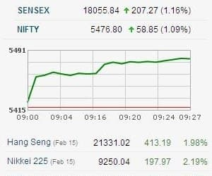 SENSEX ABOVE 18000 ON GLOBAL CUES   >Tata Motors up 6% on strong Q3 numbers; Auto Index up 3% >Realty, Capital Goods up 2% >Bank, Metal, Power, Pharma, Midcap indices up 1-1.7% >Voltas, Max India, Taj GVK, Suzlon, Lanco Infra gain 2-8% >Asian markets up 1-2% on likely clearance to Greek's € 130 billion bailout package