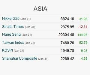ASIA MOSTLY HIGHER, GAINS CAPPED BY EU FEARS ON TUE
