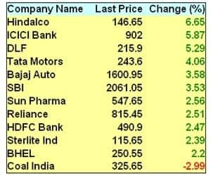 BANKS LEAD RALLY   >HDFC Bank up 2.5%,SBI up 3.5%; Reliance up 2.5%. BHEL up 2% >Hindalco rises 6.65%;Tata Steel, Jindal Steel, Sterlite up 2%; Coal India down 3% >Reliance Comm, Reliance Power, Reliance Infra up 4-7% >Tata Motors up 4%; Bajaj Auto up 3.5%l Hero Motocorp up 2%; Maruti down 1% >Infosys, TCS and Wipro up 0.9-1.9%; DLF jumps over 5% >BSE Midcap Index up 2%, Smallcap up 1.4%