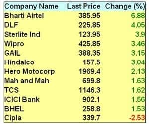 BHARTI AIRTEL OUTPERFORMS, RISES 7%