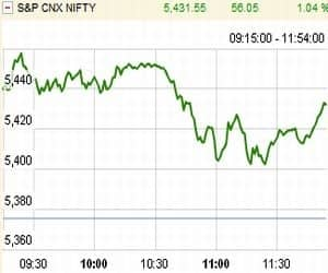 At 11:54 AM: NIFTY OFF DAY'S HIGH POST WEAK Q3 GDP DATA
