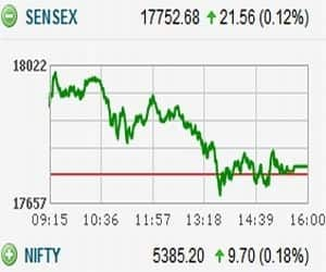 SENSEX, NIFTY CLOSE FLAT