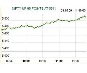 AT 11:46 AM: NIFTY HITS 5500 FOR 1ST TIME SINCE AUG 1, 2011