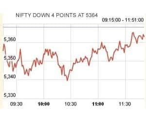 AT 11:51 AM: NIFTY IN NARROW RANGE; BROADER MKTS OUTPERFORM   >Hindalco down 5.5% on disappointing Novelis' Q3 numbers >ONGC down 2.4%; Reliance, L&T, ITC, Bharti, TCS, SBI down 0.4-1.3% >HDFC Bank, Tata Motors, Bajaj Auto, NTPC, Hero Motocorp up nearly 2% >HUL, JSPL, BHEL, Tata Power, DLF up 0.5-0.9% >Broader markets up 0.8%