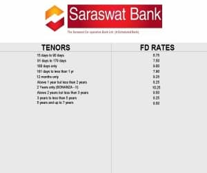 Source: Saraswat Bank