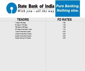 Source: State Bank of India