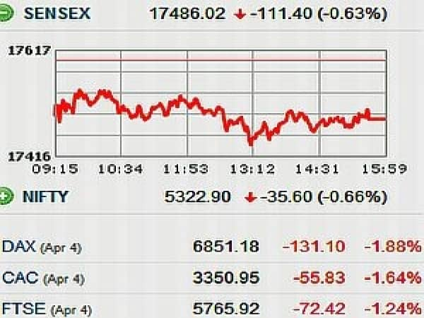 SENSEX LOSES 111 PTS AFTER RISING 538 PTS IN PREVIOUS 3 SESSIONS   **Traders and investors may have preferred to profit booking due to long weekend **US Federal Reserve meeting for March indicated that hopes for US quantitative easing three had waned, which dampened the sentiment globally **Indian rupee depreciated by 38 paiseto 51.10 a dollar **HSBC Markit's composite PMI dropped at 53.6 in March 2012 as against 57.8 in previous month and services PMI fell to 52.3 versus 56.5 during same period   Let see stocks that were in news today...