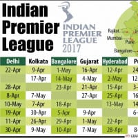 Showman Kohli missing, IPL to kick off today without some big stars