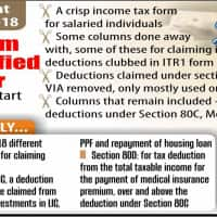 Filing income tax return simplified further; e-filing to start from April